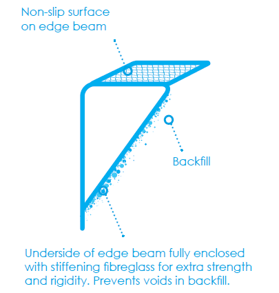 Fibreglass Swimming Pool Construction - Edge Beam Reinforcement