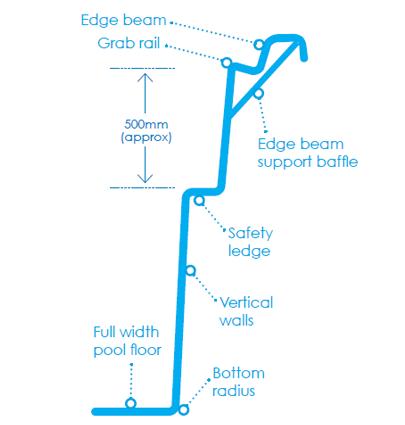 Fibreglass Swimming Pool Construction - Safety Ledge & Grab Rail
