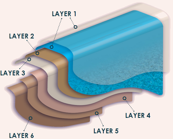 Each Fibreglass Swimming pool constructed and installed by Sapphire Pools has Six Layers of Strength